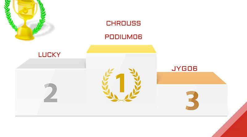 chrouss, vainqueur du Grand Prix de Bahrain 2020