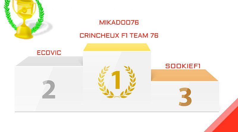 mikadoo76, vainqueur du Grand Prix de Bahrain 2021